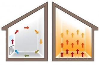 Schema cirkulace vzduchu v domě, podlahové vytápění